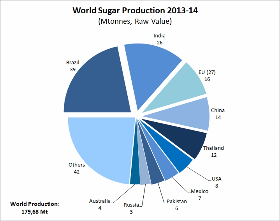 2013-2014-world-sugar-production